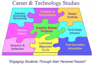 Career and Technology Studies